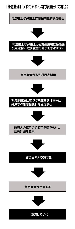 任意整理手続きの流れ_03