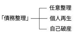 債務整理の分類
